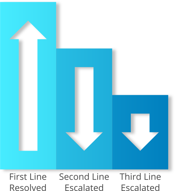 Improve First Line Fix Rates